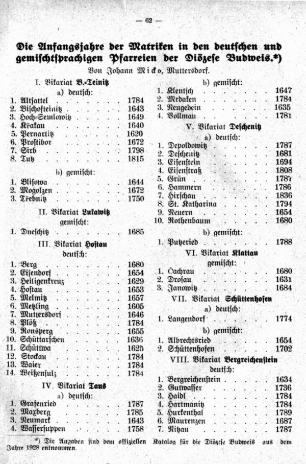 Die Anfangsjahre der Matriken in den deutschen und gemischtsprachigen Pfarreien der Diözese Budweis -1