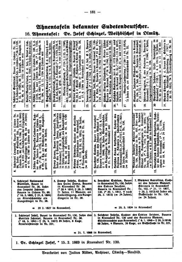 Ahnentafeln bekannter Sudetendeutscher: 16. Dr. Josef Schinzel, Weihbischof, Olmütz - Deutsche Verein für Familienkunde für die Tschechosl. Republik